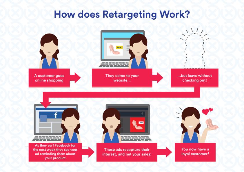 Retargeting-Infographic